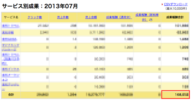 prideトレンドアフィリエイト実践4ヶ月目楽天アフィリエイト報酬16万円