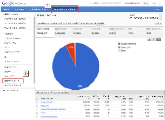 広告ネットワークデータ表示