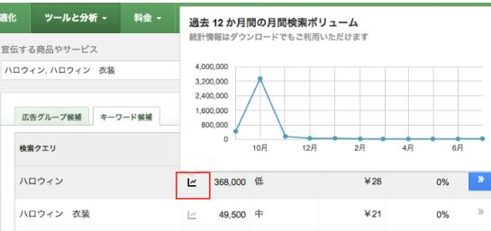 月間検索ボリュームのグラフ