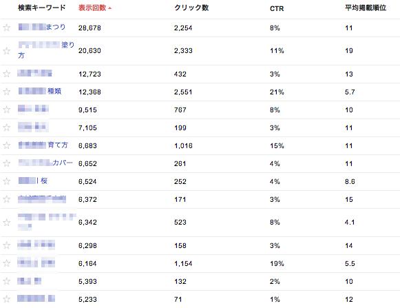【修正済み】柴田さんトレントサイト検索クエリ4月