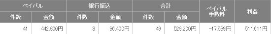 川原雅代さん メルマガ1ヶ月目 個別販売実績