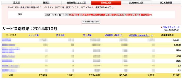 田中さん_トレンドアフィリエイトサイト楽天報酬金額10月分