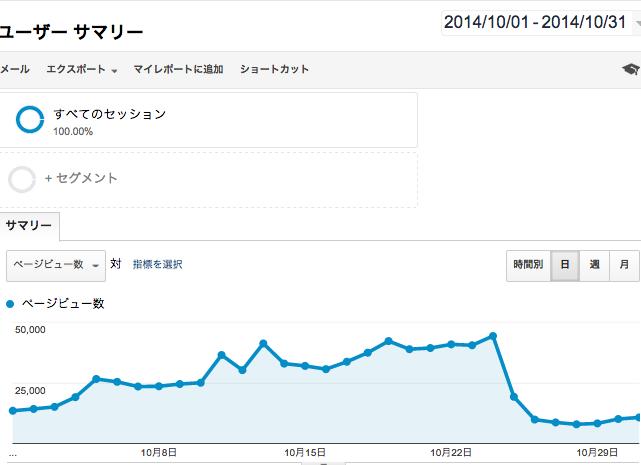 田中さんのトレンドサイトのPV推移_10月
