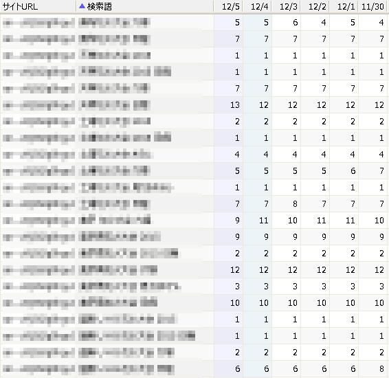 特化型トレンドサイトのキーワードランキング