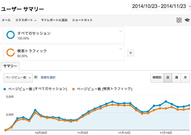 特化型トレンドサイトAのPV数推移のグラフ(1ヶ月目)