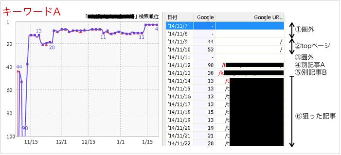 キーワードAのGoogleランキング推移データ