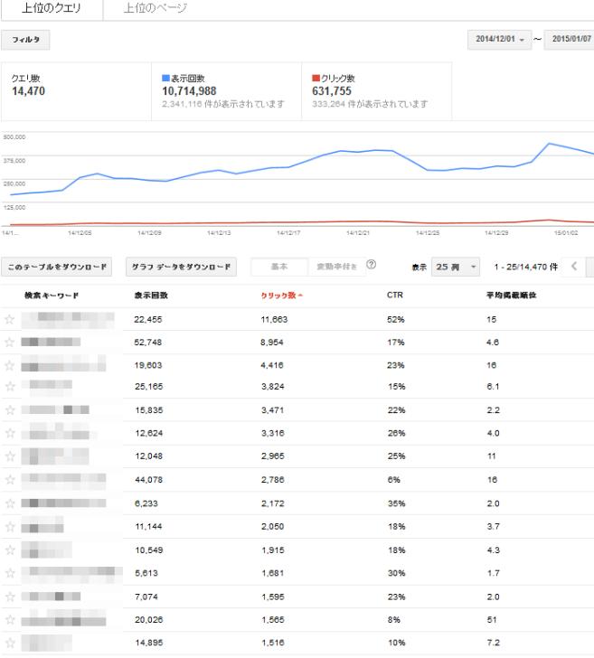 ウェブマスターツール検索クエリデータ