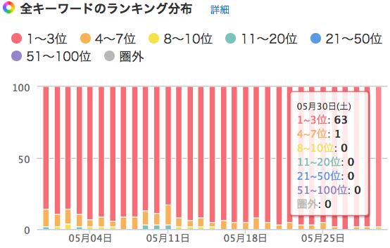 特化型サイトB_キーワードランキング分布図0530