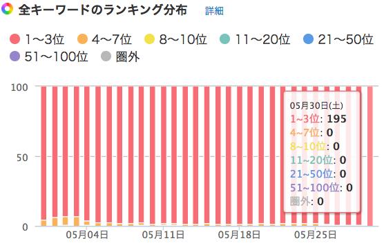 特化型サイトA_キーワードランキング分布図0530