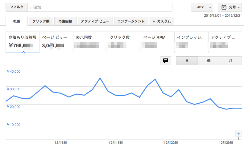 田中さんアドセンス実績2015年12月