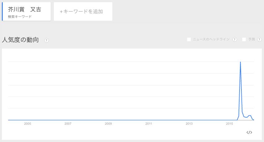 短期的トレンドキーワード例:「芥川賞 又吉」