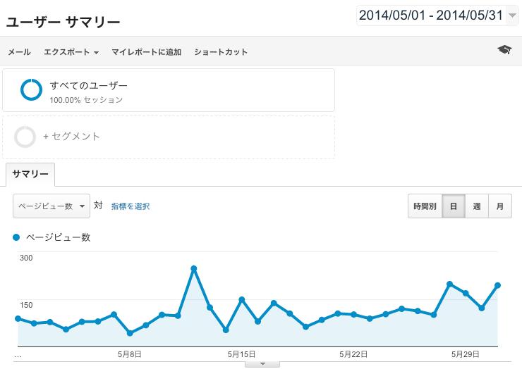 田中さん2015年4月のPV数