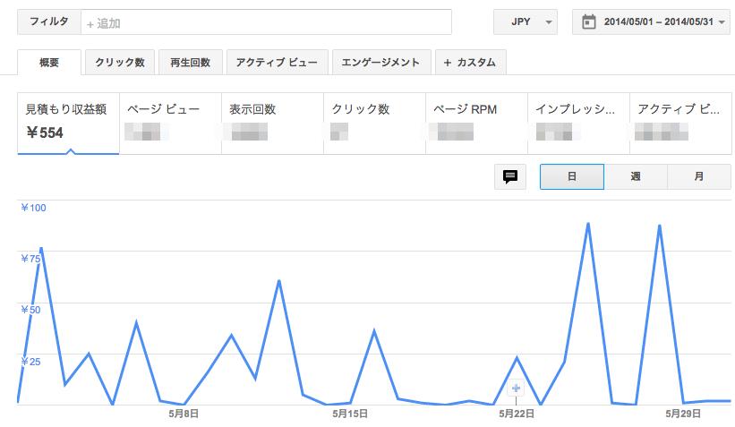 田中さん2015年4月のアドセンス実績